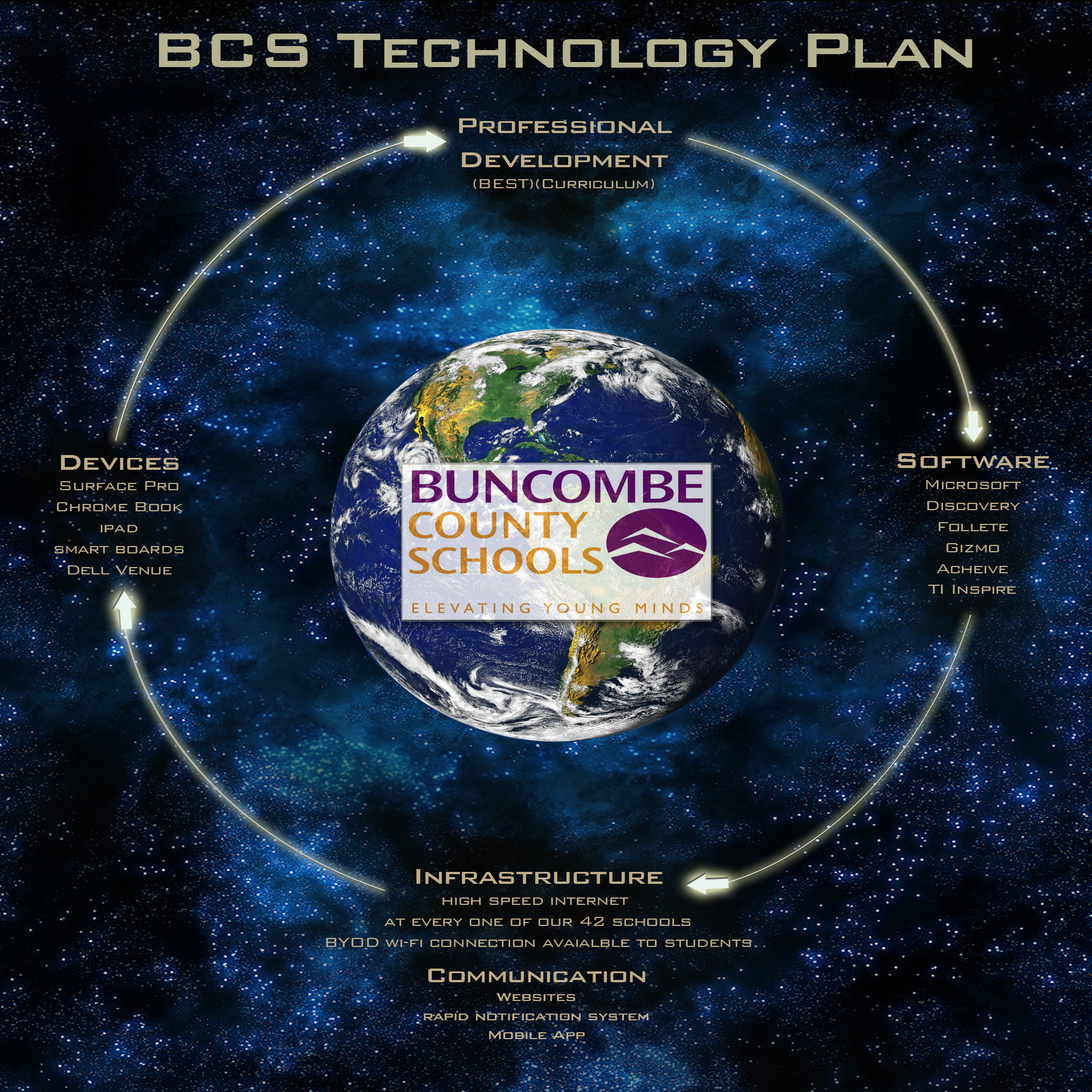 BCS Technology Plan - Design